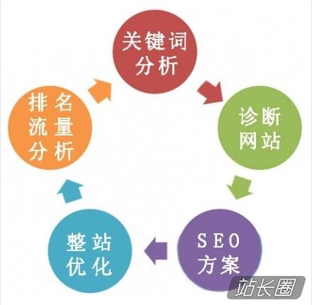 SEO关键的六步 - 站长圈